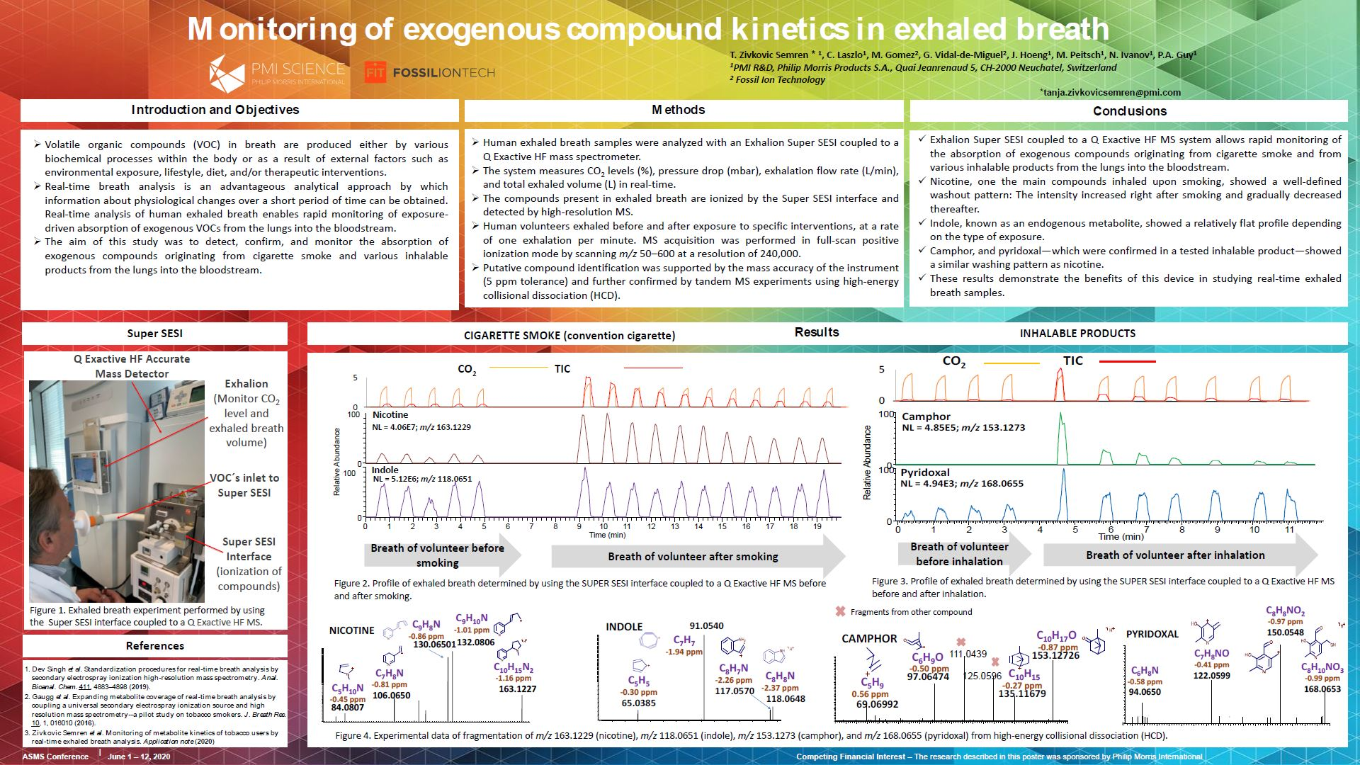 Monitoring of exogenous compound kinetics in exhaled breath
